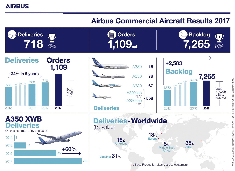 Emirates encarga 36 Airbus A380 por $16000 millones